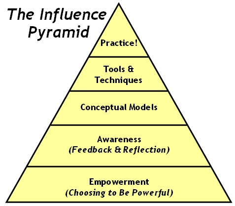 influence_pyramid